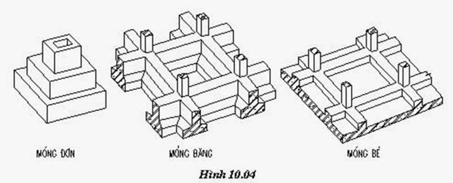 Mỗi loại móng khác nhau sẽ có hệ số tính diện tích xây dựng khác nhau